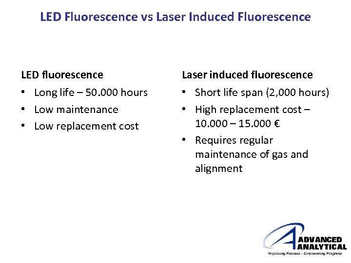 LED Fluorescence vs Laser Induced Fluorescence LED fluorescence Laser induced fluorescence • Long life