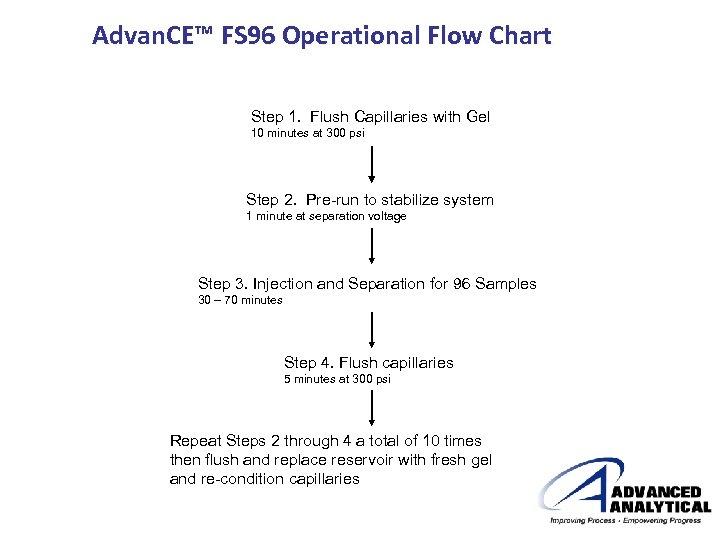 Advan. CE™ FS 96 Operational Flow Chart Step 1. Flush Capillaries with Gel 10