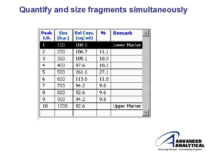 Quantify and size fragments simultaneously