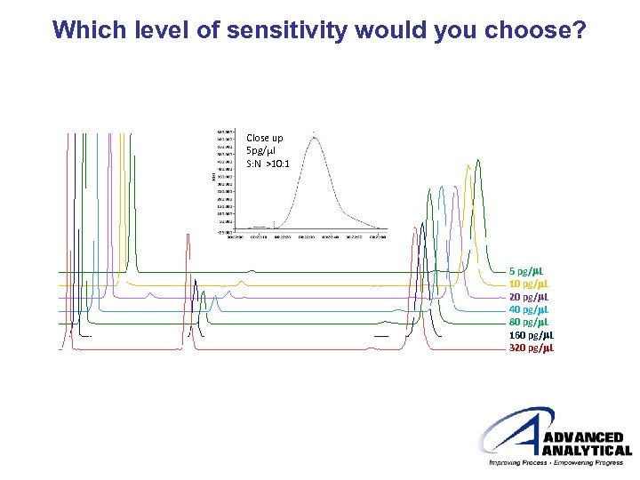 Which level of sensitivity would you choose? Close up 5 pg/ml S: N >10: