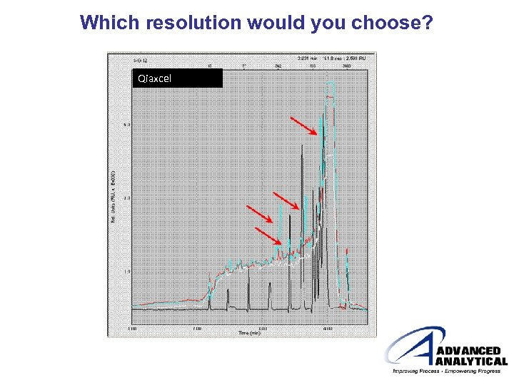Which resolution would you choose? Qiaxcel