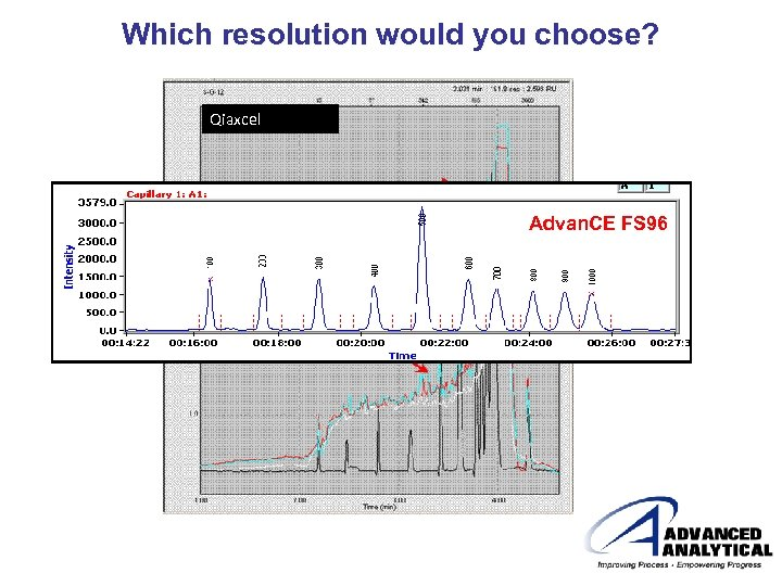 Which resolution would you choose? Qiaxcel Advan. CE FS 96