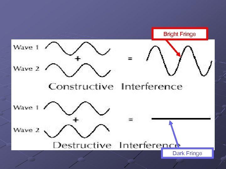 Bright Fringe Dark Fringe