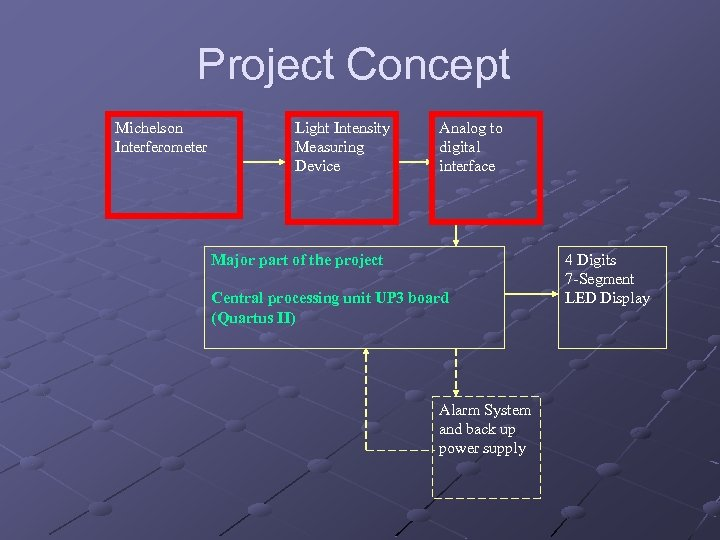 Project Concept Michelson Interferometer Light Intensity Measuring Device Analog to digital interface Major part