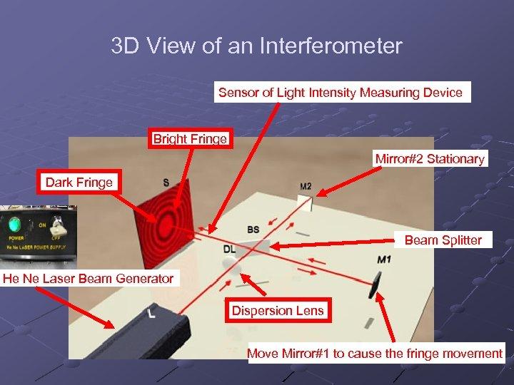 3 D View of an Interferometer Sensor of Light Intensity Measuring Device Bright Fringe