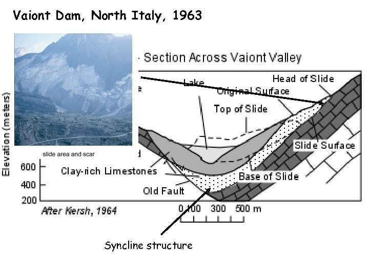 Vaiont Dam, North Italy, 1963 Syncline structure