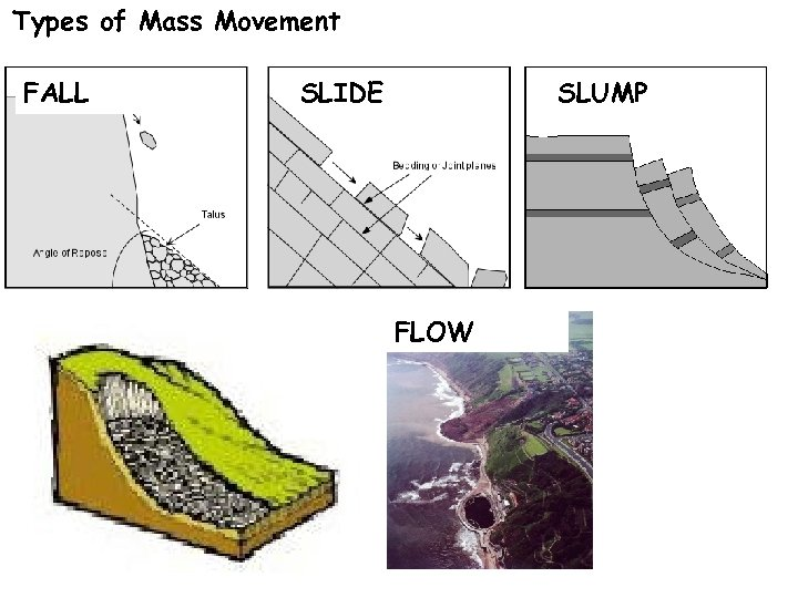 Types of Mass Movement FALL SLIDE SLUMP FLOW