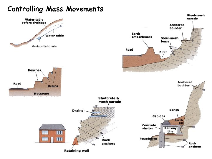 Controlling Mass Movements