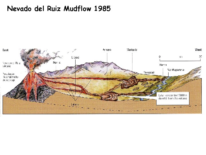 Nevado del Ruiz Mudflow 1985