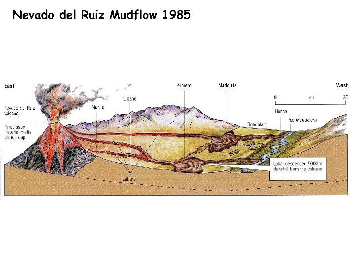 Nevado del Ruiz Mudflow 1985