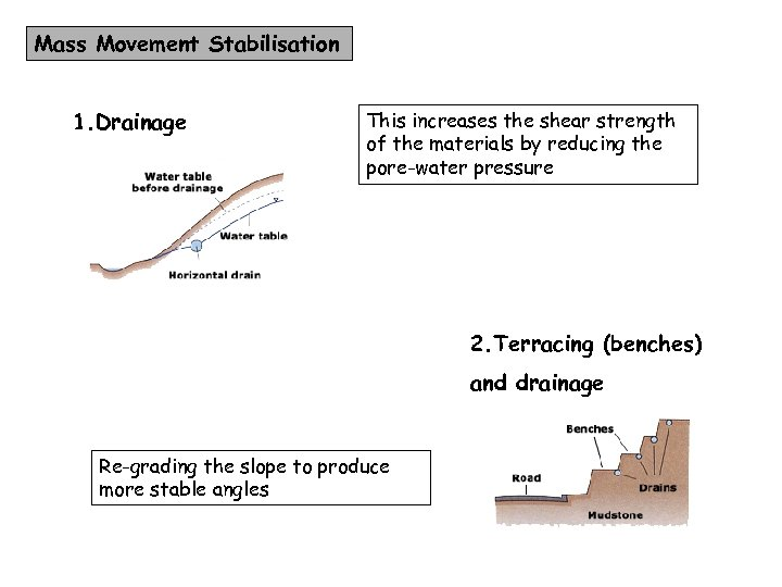 Mass Movement Stabilisation 1. Drainage This increases the shear strength of the materials by