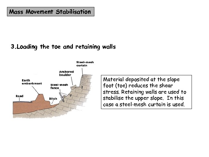 Mass Movement Stabilisation 3. Loading the toe and retaining walls Material deposited at the