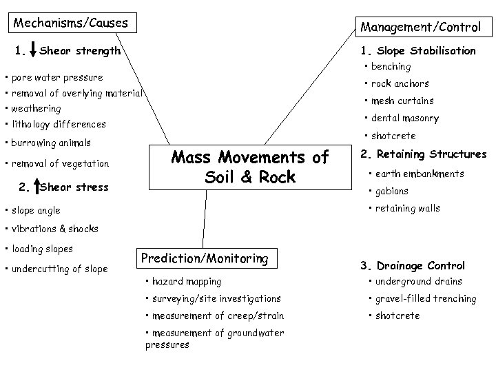 Mechanisms/Causes Management/Control 1. Slope Stabilisation Shear strength • benching • pore water pressure •