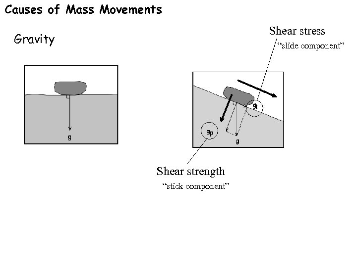 """Causes of Mass Movements Shear stress Gravity """"slide component"""" Shear strength """"stick component"""""""