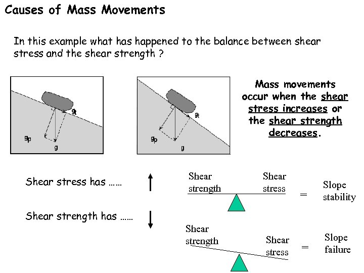 Causes of Mass Movements In this example what has happened to the balance between