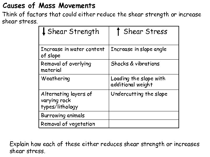 Causes of Mass Movements Think of factors that could either reduce the shear strength