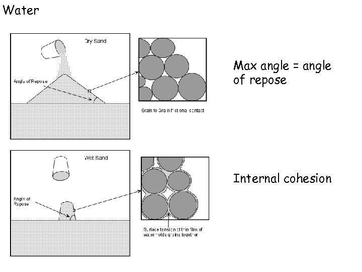 Water Max angle = angle of repose Internal cohesion