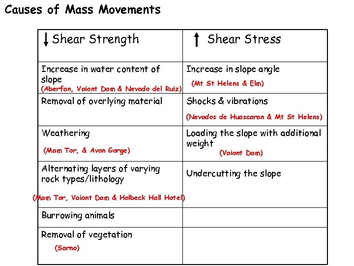 Causes of Mass Movements Shear Strength Shear Stress Increase in water content of slope