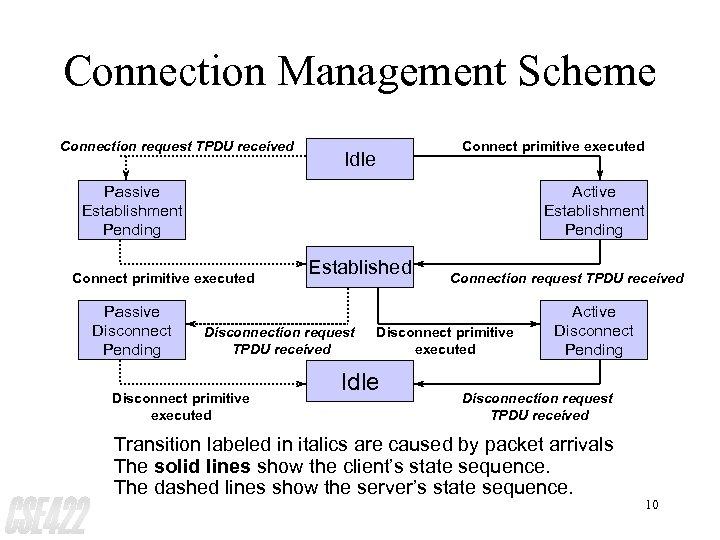 Connection Management Scheme Connection request TPDU received Connect primitive executed Idle Passive Establishment Pending