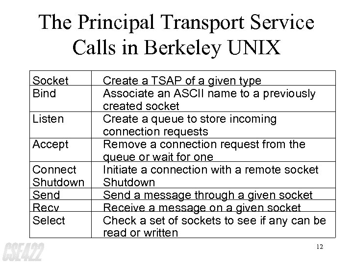 The Principal Transport Service Calls in Berkeley UNIX Socket Bind Listen Accept Connect Shutdown
