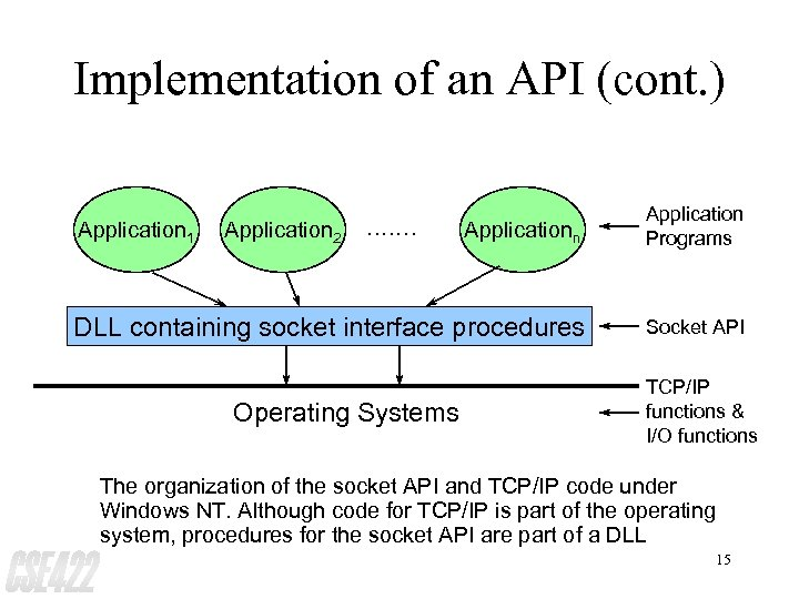 Implementation of an API (cont. ) Applicationn Application Programs DLL containing socket interface procedures