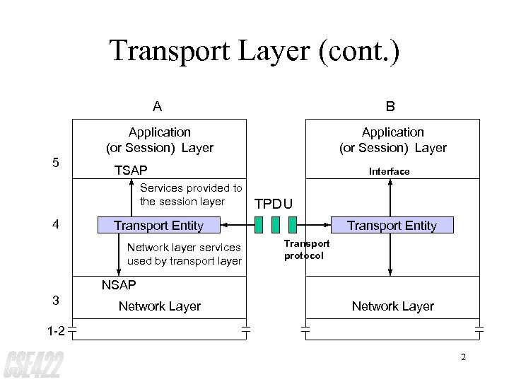 Transport Layer (cont. ) A Application (or Session) Layer 5 B Application (or Session)