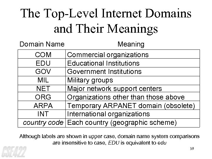 The Top-Level Internet Domains and Their Meanings Domain Name COM EDU GOV MIL NET