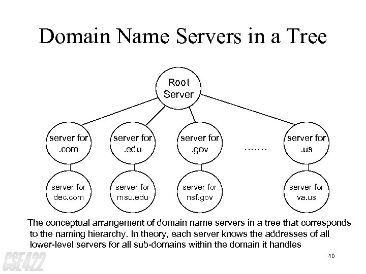 Domain Name Servers in a Tree Root Server server for. com server for. edu