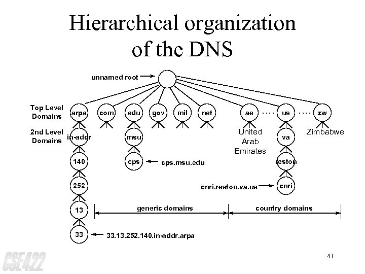 Hierarchical organization of the DNS unnamed root Top Level Domains arpa 2 nd Level