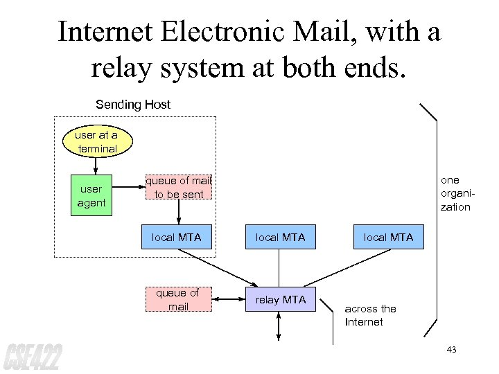 Internet Electronic Mail, with a relay system at both ends. Sending Host user at