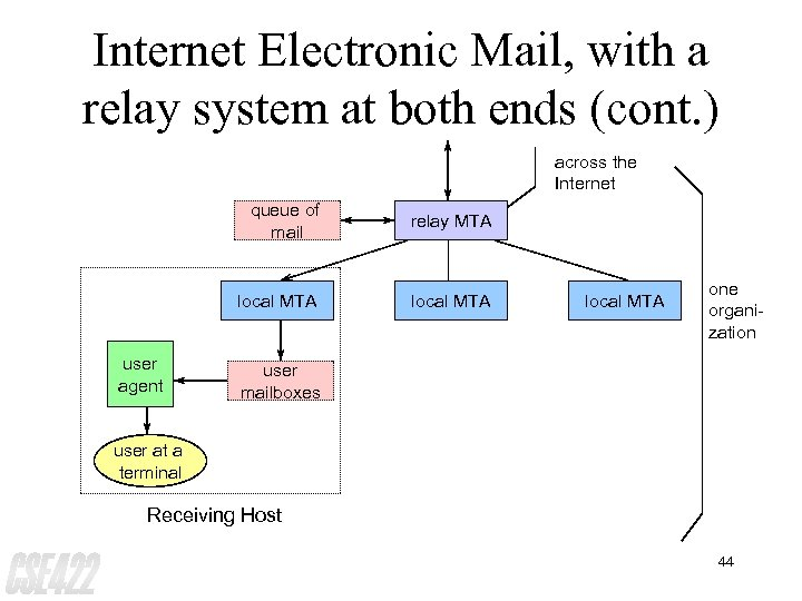 Internet Electronic Mail, with a relay system at both ends (cont. ) across the
