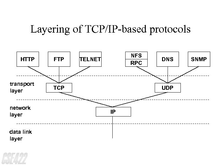 Layering of TCP/IP-based protocols HTTP FTP transport layer NFS RPC TCP network layer data