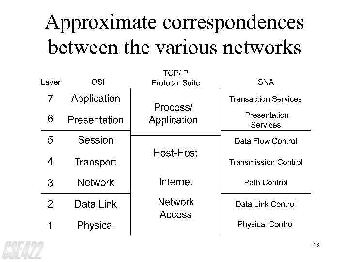 Approximate correspondences between the various networks 48