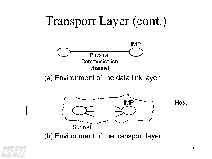 Transport Layer (cont. ) IMP Physical Communication channel (a) Environment of the data link
