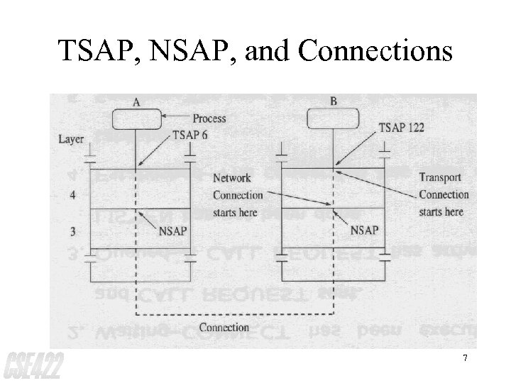 TSAP, NSAP, and Connections 7