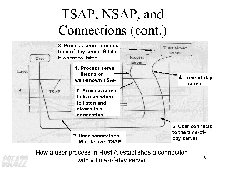 TSAP, NSAP, and Connections (cont. ) 3. Process server creates time-of-day server & tells