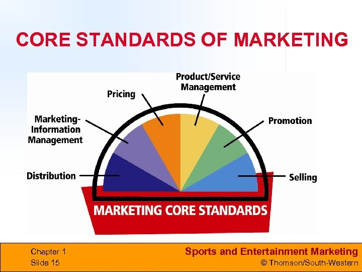 CORE STANDARDS OF MARKETING Chapter 1 Slide 15 Sports and Entertainment Marketing © Thomson/South-Western