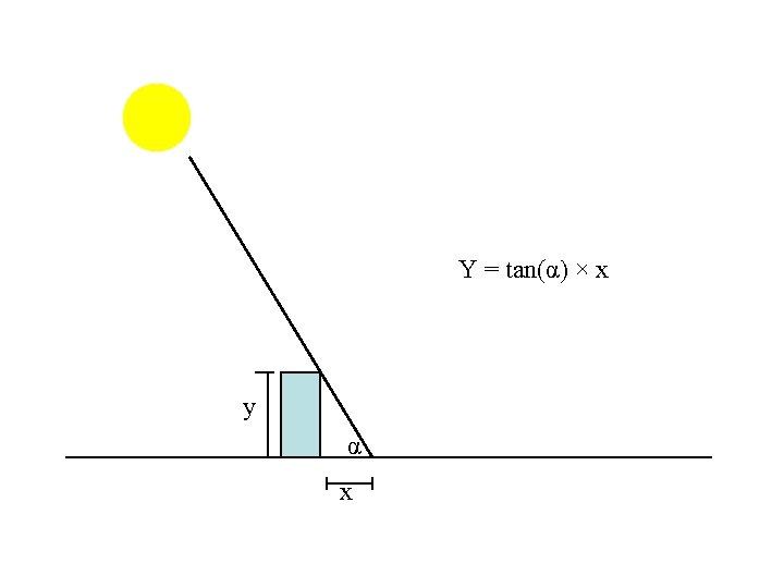 Y = tan(α) × x y α x