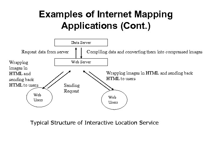 Examples of Internet Mapping Applications (Cont. ) Data Server Request data from server Wrapping