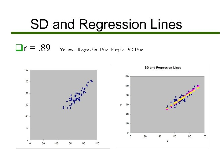 SD and Regression Lines qr =. 89 Yellow – Regression Line Purple – SD
