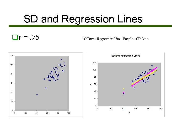 SD and Regression Lines qr =. 75 Yellow – Regression Line Purple – SD