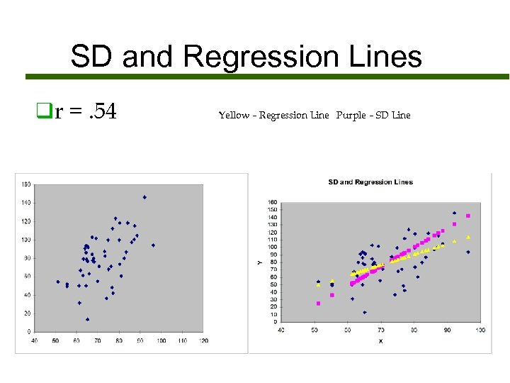 SD and Regression Lines qr =. 54 Yellow – Regression Line Purple – SD