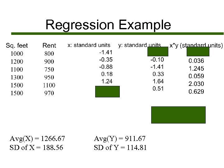 Regression Example Avg(X) = 1266. 67 SD of X = 188. 56 Avg(Y) =