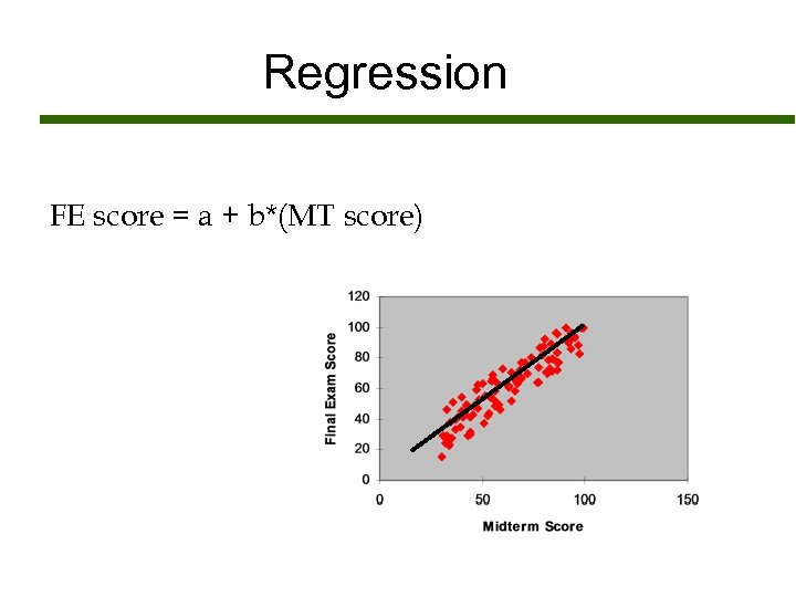 Regression FE score = a + b*(MT score)