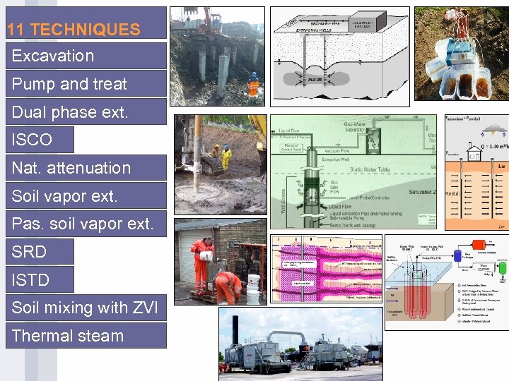 11 TECHNIQUES Excavation Pump and treat Dual phase ext. ISCO Nat. attenuation Soil vapor