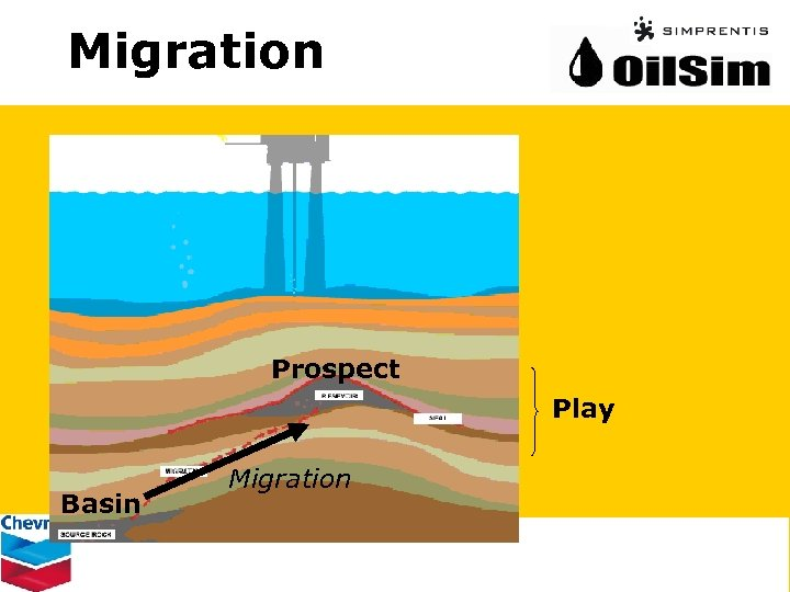 Migration Prospect Play Basin Migration