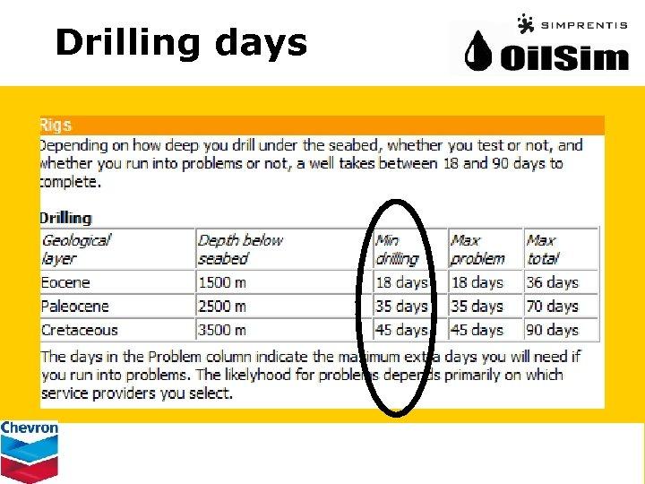 Drilling days