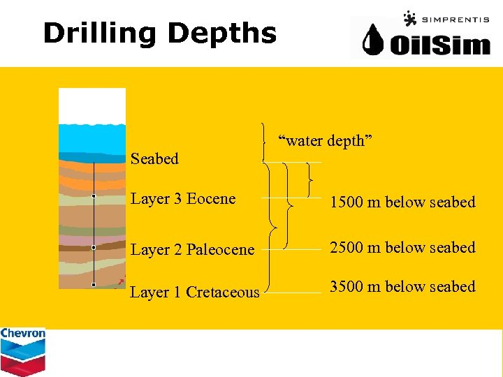 """Drilling Depths Seabed """"water depth"""" Layer 3 Eocene 1500 m below seabed Layer 2"""