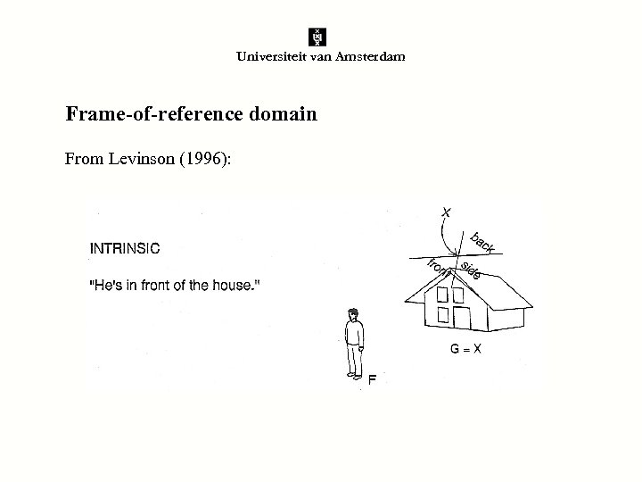 Universiteit van Amsterdam Frame-of-reference domain From Levinson (1996):