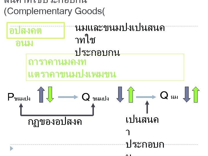 สนคาทใชประกอบกน (Complementary Goods( นมและขนมปงเปนสนค าทใช ประกอบกน ถาราคานมคงท แตราคาขนมปงเพมขน อปสงคต อนม Pขนมปง Q ขนมปง กฏของอปสงค